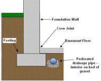 French Drains-Basement WaterProofing-Sump Pumps