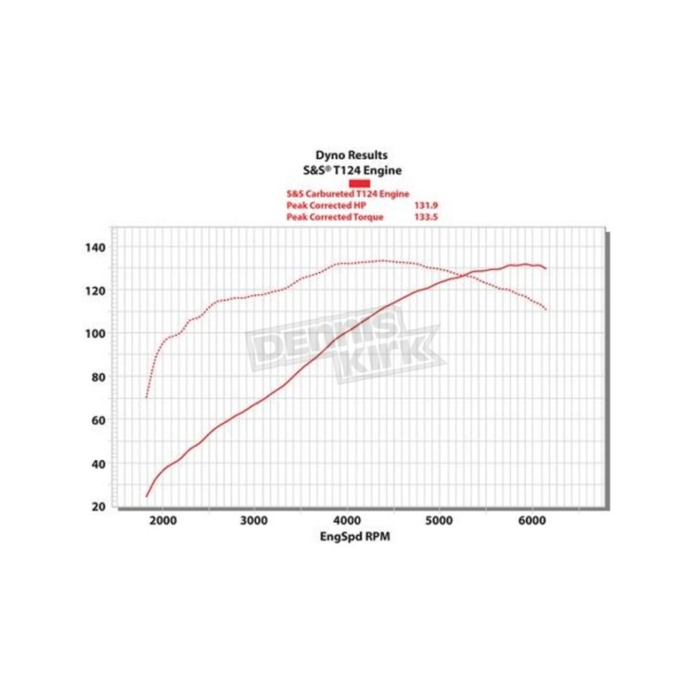 medium resolution of ss motorcycle engine diagram best wiring libraryt124 long block black engine 310 0401