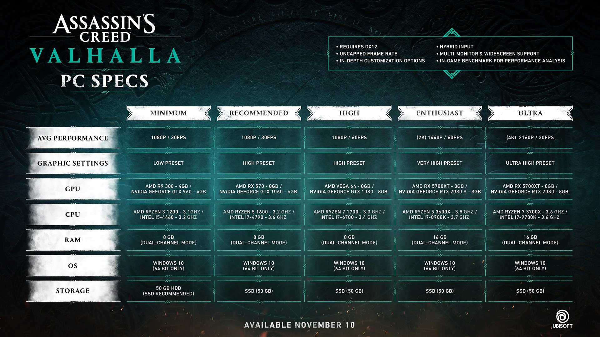 Assassin's Creed Valhalla: PC Specs and Recommended System Requirements
