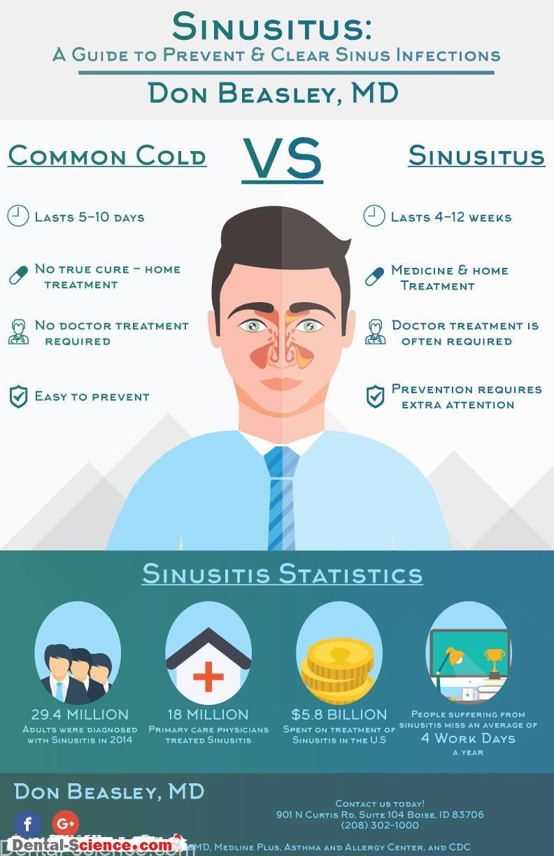 Antibiotics for sinus infection - Dental Science