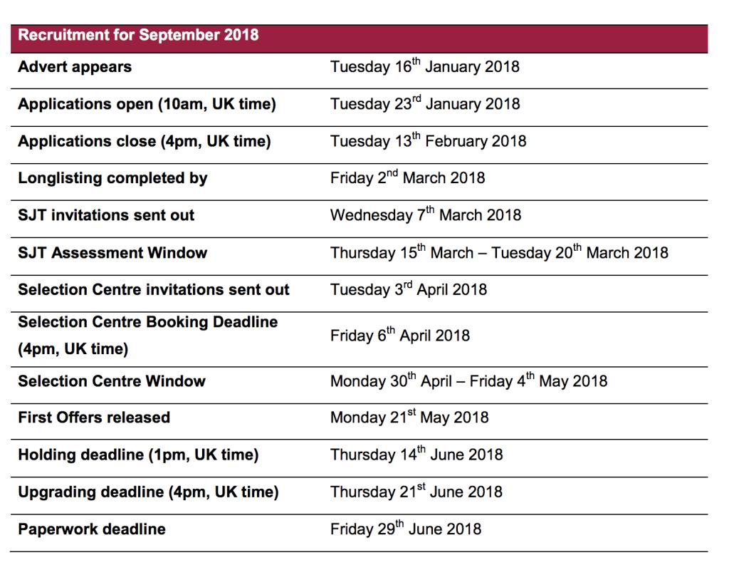 Application Timeline for 2018