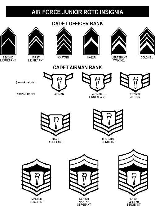 AFJROTC / Cadet & Air Force Ranks