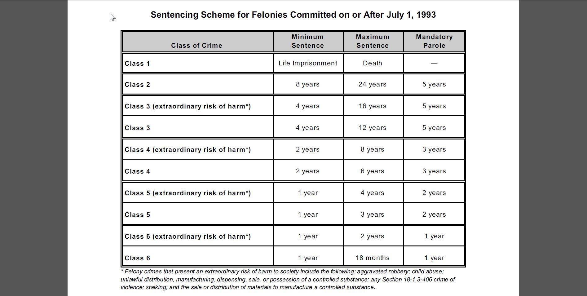 Colorado Felony Sentencing Chart