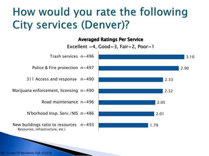 Denver Resident's Issues Study2016 SUMMARY-rev_page_009
