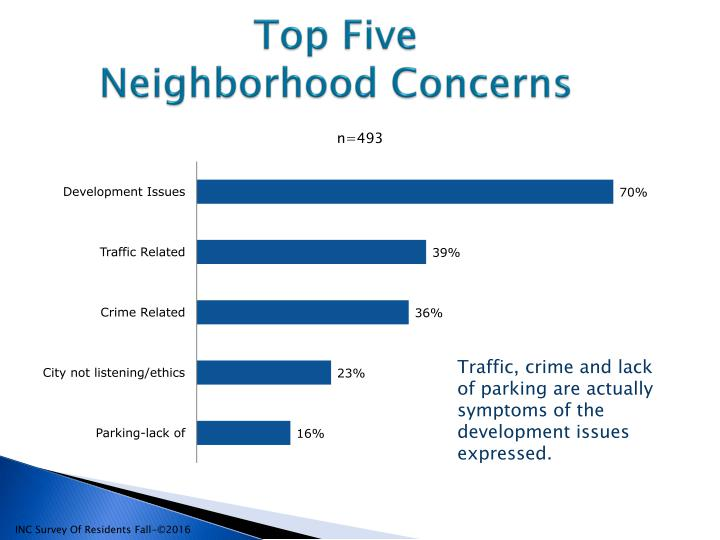 Denver Resident's Issues Study2016 SUMMARY-rev_page_013
