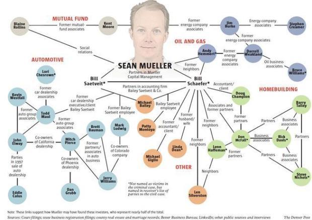 Image result for john elway ponzi scheme