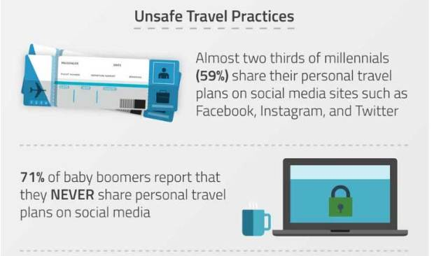Boomers vs  millennials cybersecurity habits differ during vacation