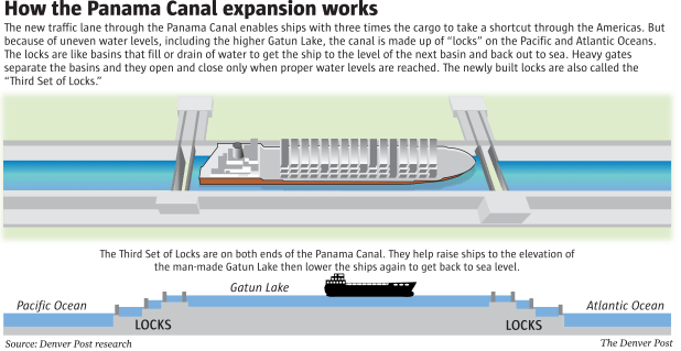 how-the-panama-canal-expasion-works-01