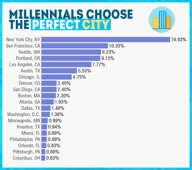 Best Places In The World To Live 2015: Where Do Milwaukee Millennials Most Want To Live? Denver