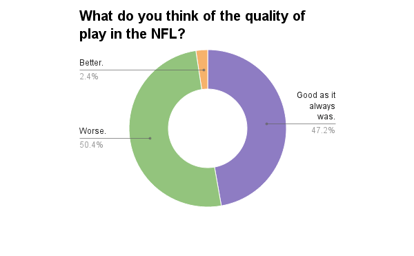 nfl-quality-of-play