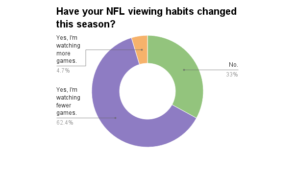 nfl-viewing-habits-changed