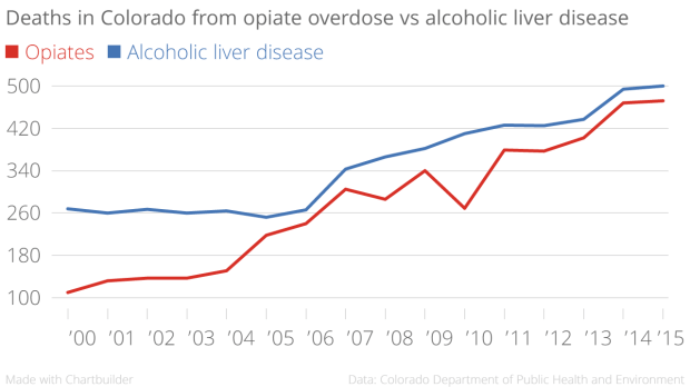Deaths_in_Colorado_from_opiate_overdose_vs_alcoholic_liver_disease_Opiates_Alcoholic_liver_disease_chartbuilder (2)