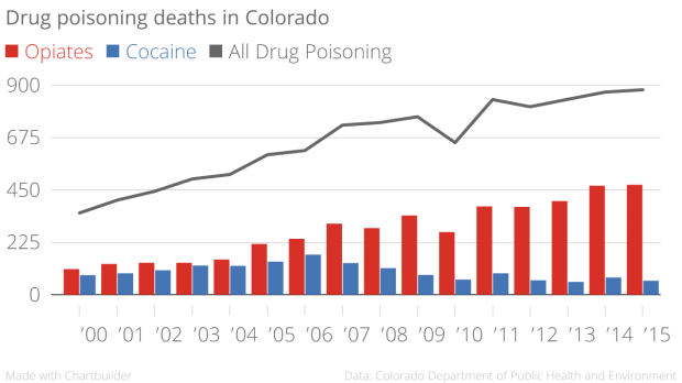 Drug_poisoning_deaths_in_Colorado_Opiates_Cocaine_All_Drug_Poisoning_chartbuilder