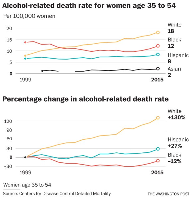 Heavy drinking has been normalized for women, and it's killing them