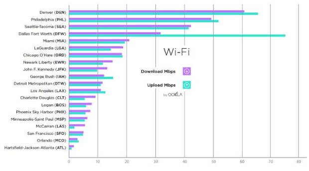 Speedtest site Ookla ranked Denver International Airport as having the fastest Wi-Fi speeds among the nation's top 20 busiest airports. Tests were conducted during the fourth quarter of 2016.