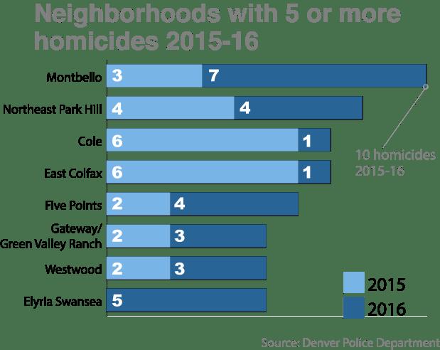 homicide-2016-neighborhood
