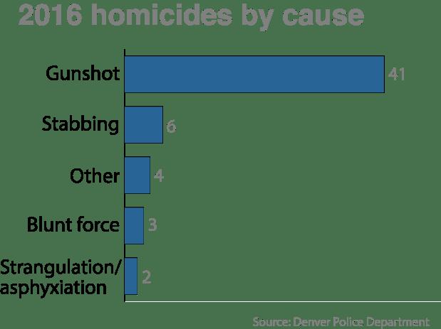 homicides-2016-cause