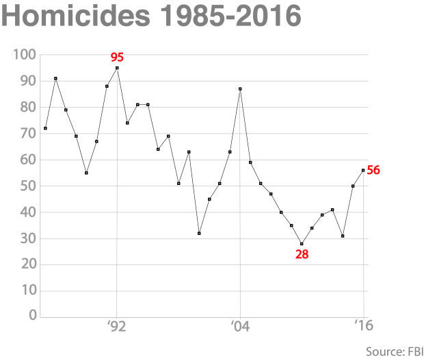 homicides-over-time-number