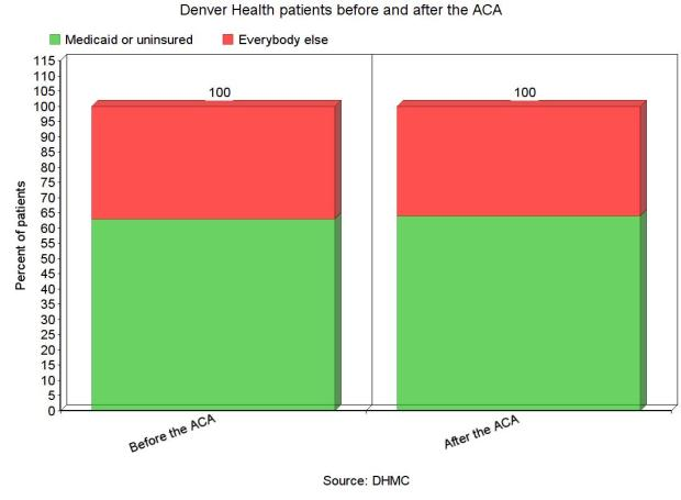 Denver Health Medicaid&Uninsured vs Others 2