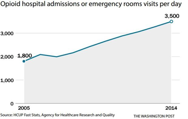 Opioid hospital admissions or emergency rooms visits per day.