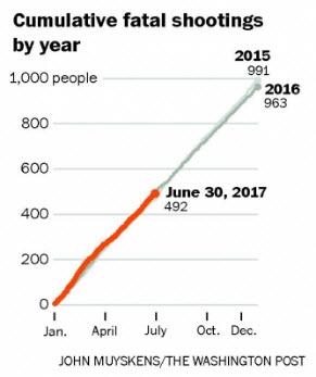 Cumulative fatal shootings by year.
