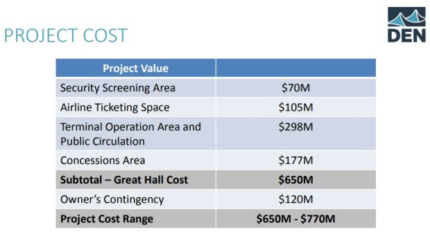 A breakdown of costs in Denver International Airport's terminal renovation.