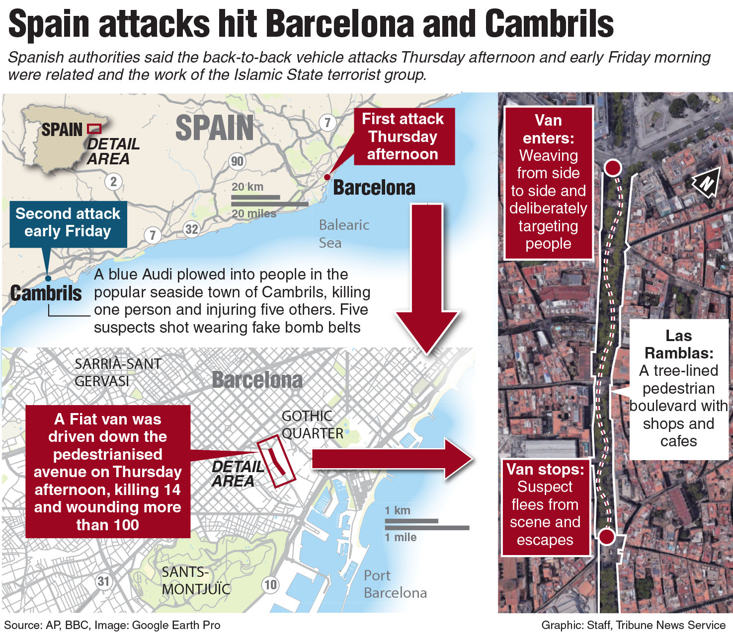 Report Driver in Barcelona attack was killed in Cambrils shootout