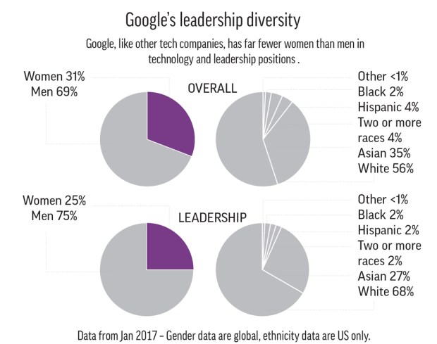 Google gender and ethnicity diversity at issue