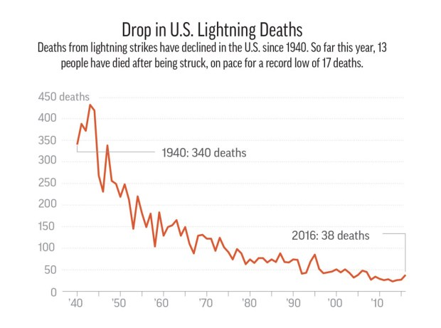 Fewer deaths from lightning strikes.