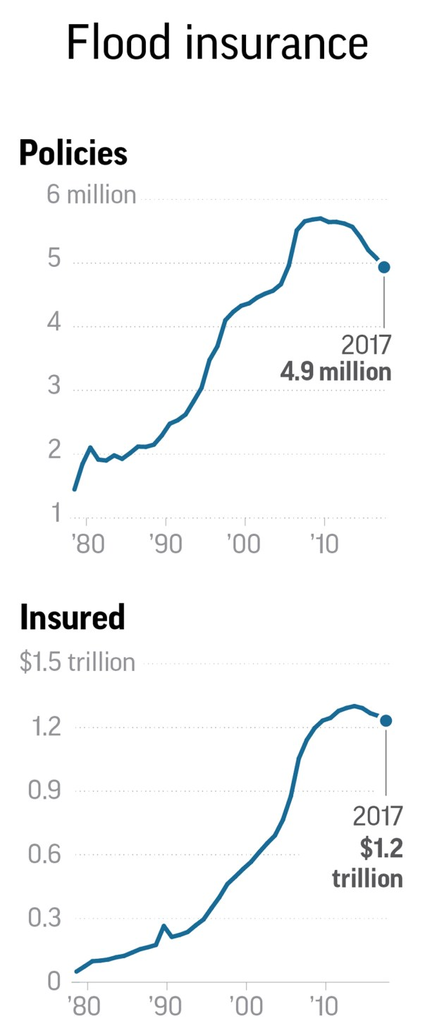 Chart shows change in flood insurance coverage over four decades.