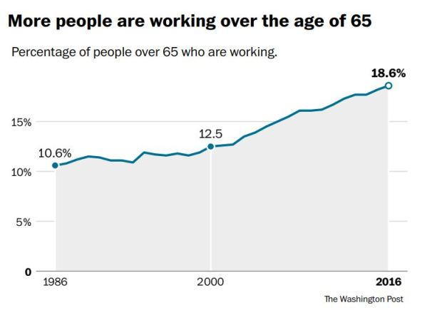 More people are working over the age of 65