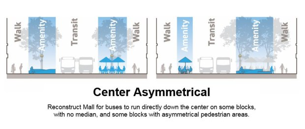 center-asymmetrical