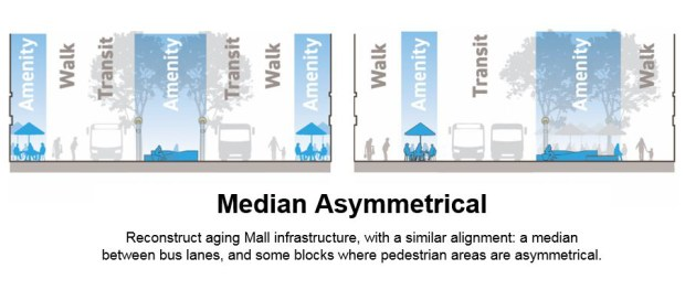 median-asymmetrical