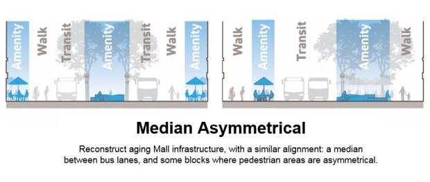 median-asymmetrical