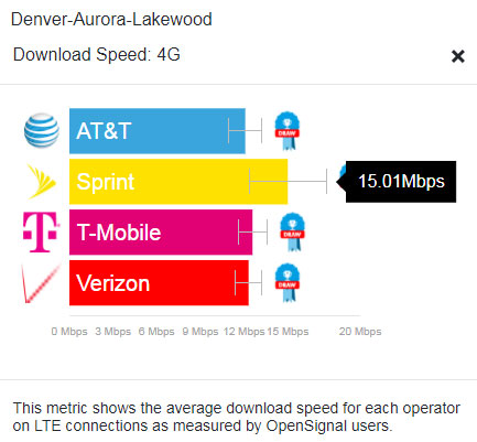 While Sprint had the fastest 4G LTE wireless speeds for Denver as of August 2017, that is slow compared to the rest of the nation, according to OpenSignal. Denver ranked 33 out of 35 cities for 4G speeds.