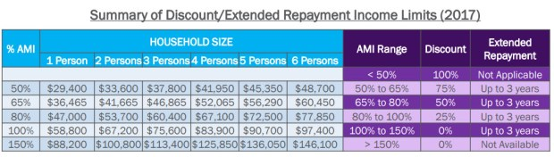 A table in a presentation by Denver Public Works on Dec. 19, 2017, shows the income eligibility rules for sidewalk repair assistance and loan programs.
