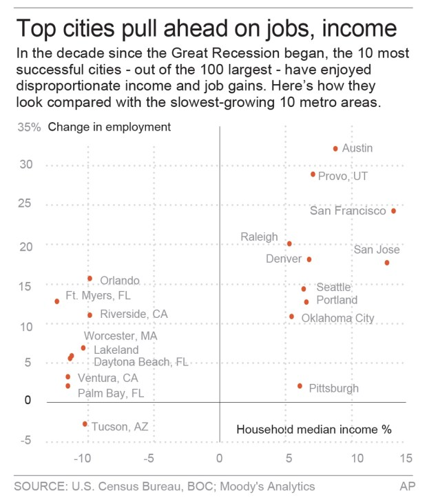 Change in employment by metro areas. (Click to enlarge)