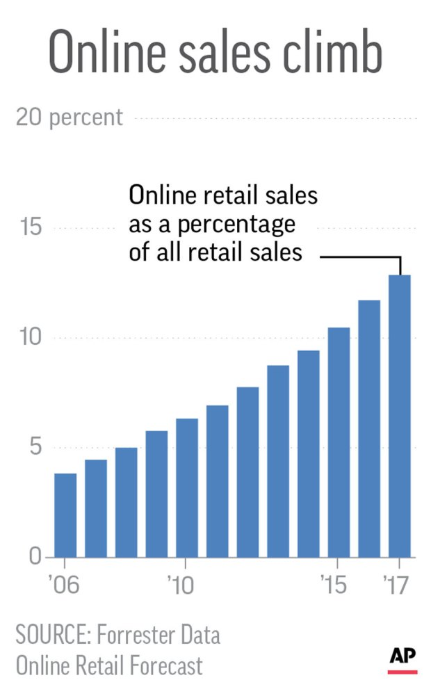 Chart shows growth of online sales.