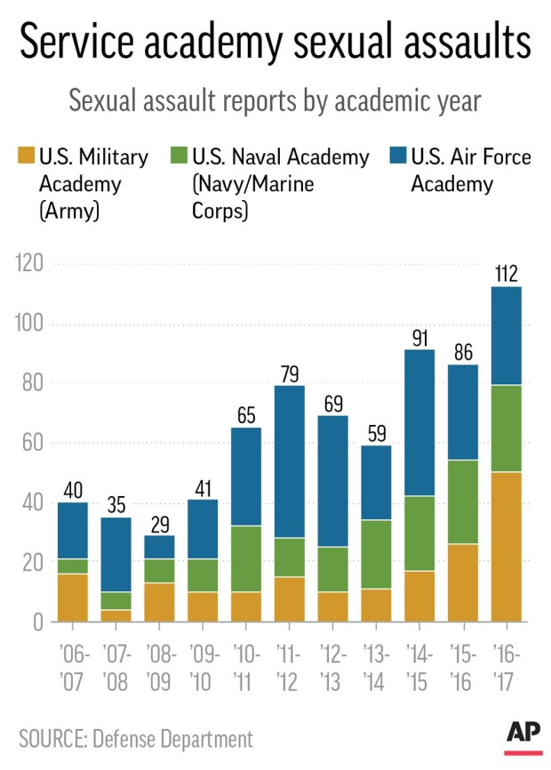 Graphic shows sexual assault reports by military service academy.