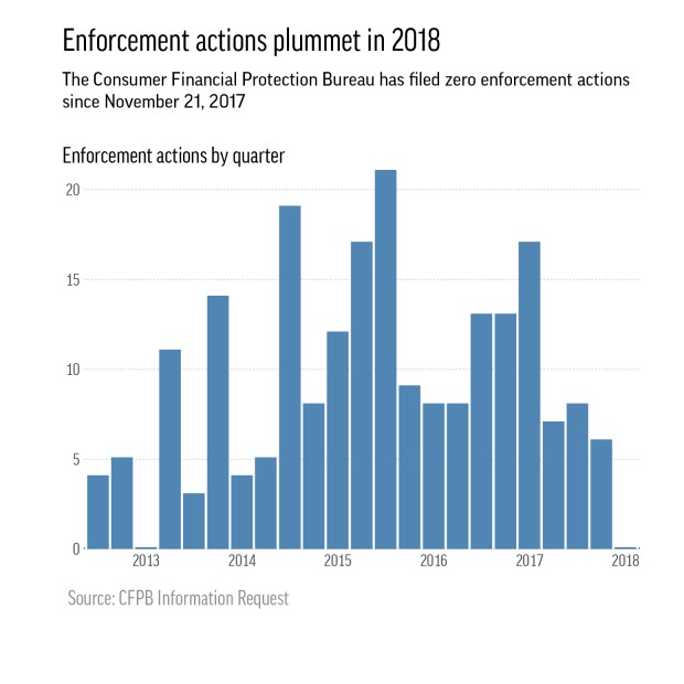 Graphic shows the drop in enforcement actions in 2018 by the Consumer Financial Protection Bureau.