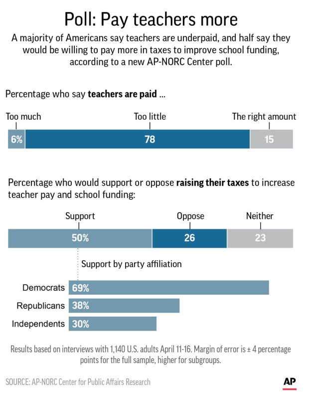 Graphic shows results of AP-NORC Center poll on pay for teachers.