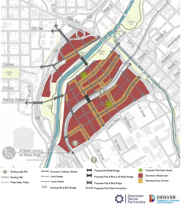 An update to the Downtown Area Plan for the Central Platte Valley/Auraria District recommends re-establishment of the street grid, new bike/pedestrian bridges across the river and railroad tracks, and new parks or open space.