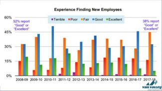 This graph from the Vail Valley Partnership's annual workforce study shows local employers are finding it harder to fill jobs.