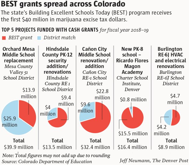Colorado Marijuana Taxes Dollars Helps Schools With BEST