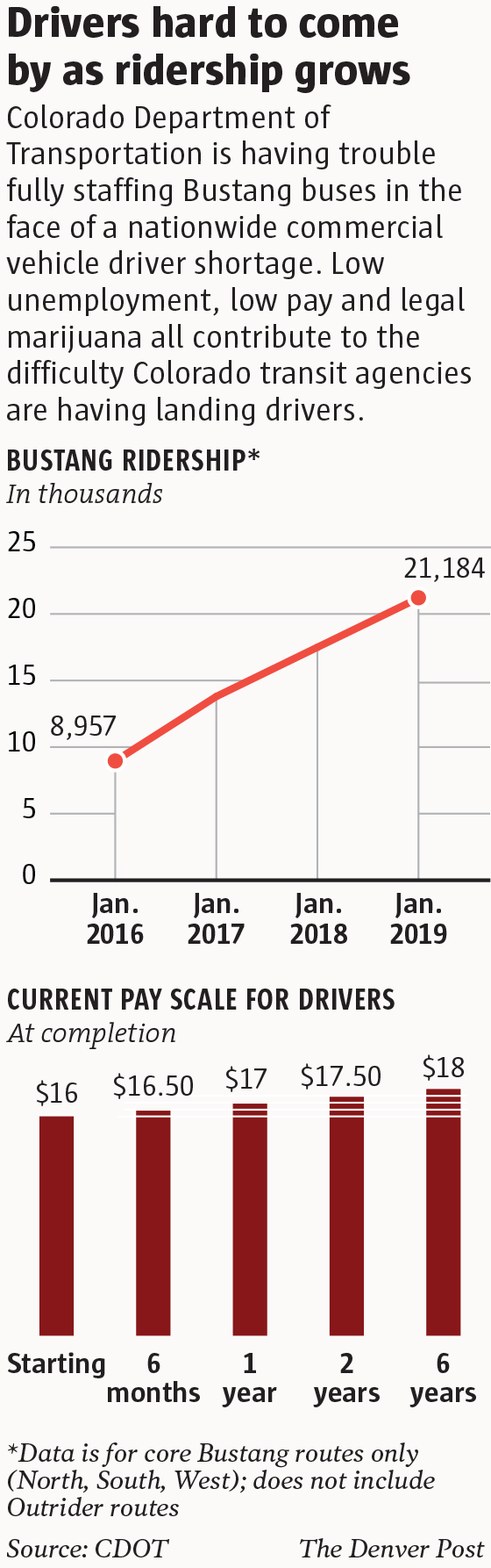 snow plow driver salary colorado