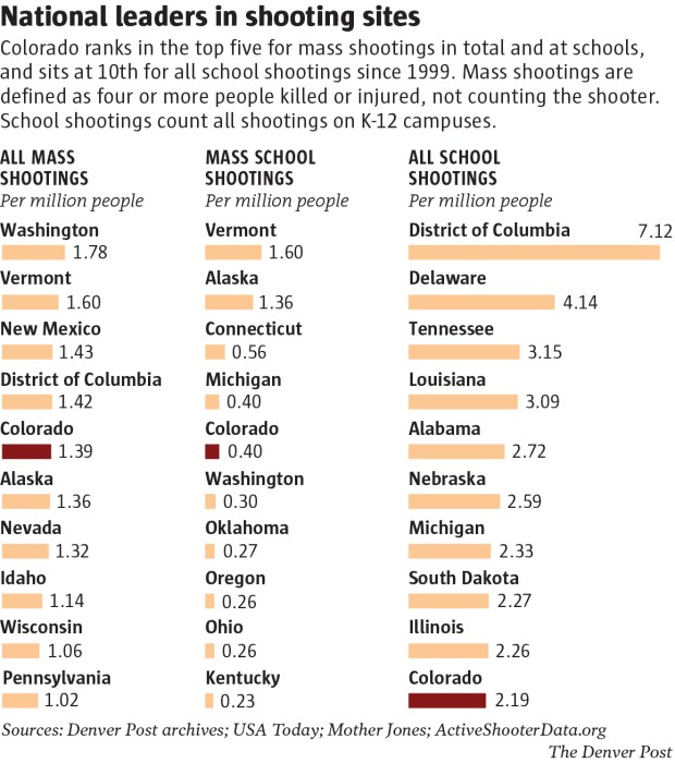 Denver area sees more school shootings by population than nation's largest metro areas, analysis shows