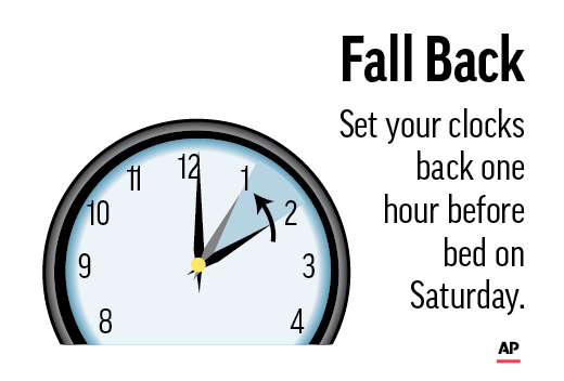 Colorado time change: Be sure to fall back an hour at 2 a.m. on Nov. 3
