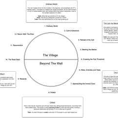 Better Sentence Structure Through Diagramming 277v Ballast Wiring Diagram Worksheet Monomyth Carlos Lomas For