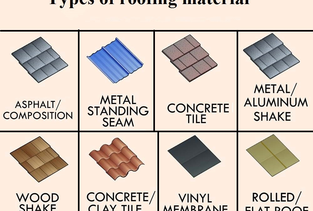 What is Your Roof Made Of?