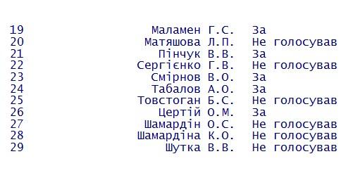 """Хто з депутатів не захотів перейменовувати """"Кіровоградську міську раду"""" на Кропивницьку - фото 2"""